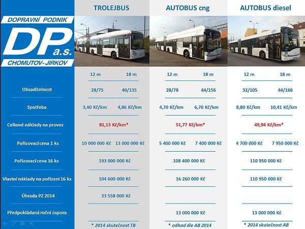 Srovnání nákladů na nákup a provoz trolejbusů a autobusů.