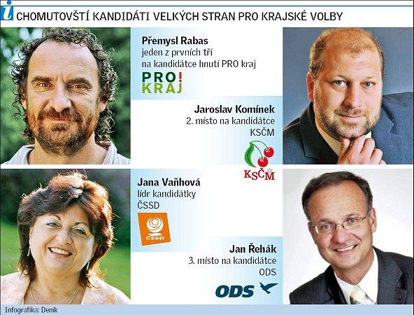 Chomutovští kandidáti velkých stran pro krajské volby.