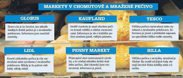 Obchody na Chomutovsku a mražené pečivo.