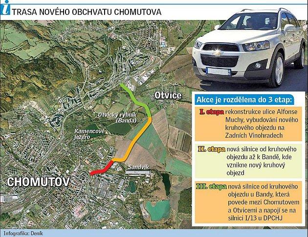 Trasa nového obchvatu Chomutova.