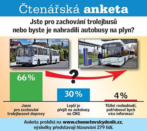 Čtenářská anketa: Jste pro zachování trolejbusů nebo by jste je nahradili autobusy na plyn?
