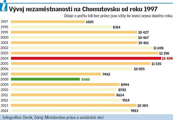 Vývoj nezaměstnanosti na Chomutovsku od roku 1997.